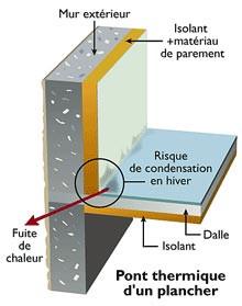 Qu'est-ce qu'un pont thermique ?