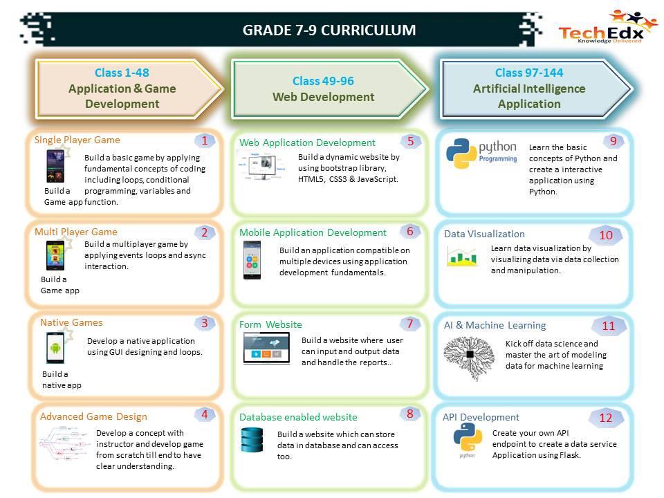 Curriculum Grade7-9.jpg