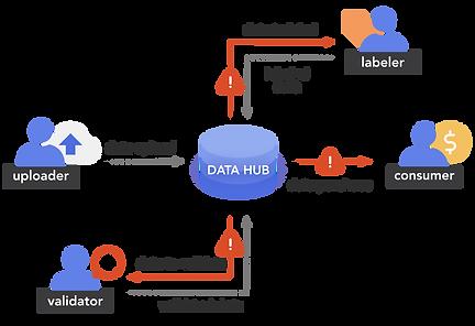 data transaction