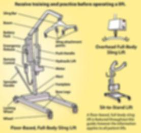 ส่วนประกอบต่างๆของเครื่องยกผู้ป่วย