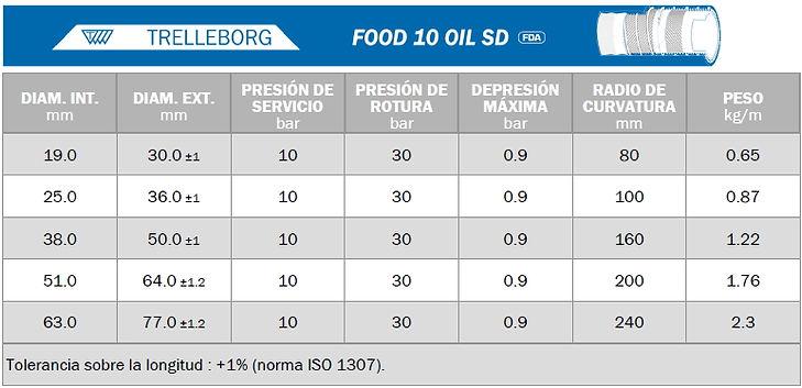 FICHA FOOD 10 OIL SD.jpg