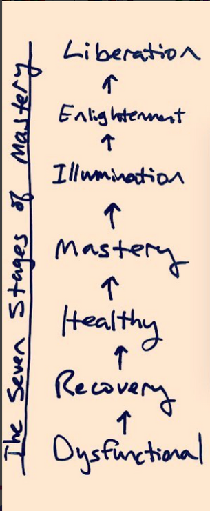 The Seven Stages of Mastery