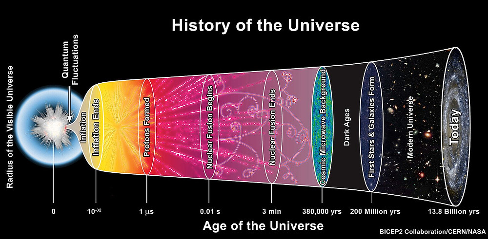 Big Bang; cosmic inflation; history of the universe