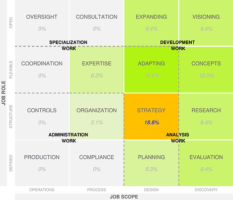 IMG- PSP Position Alignment -Jobs Matrix
