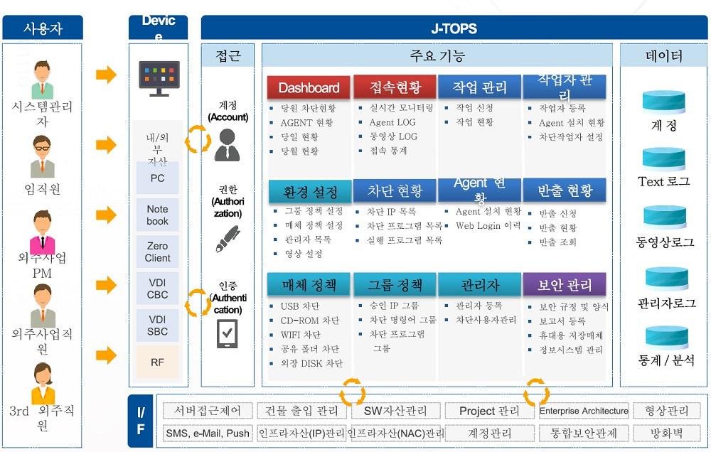 ▲ 좋을 J-TOPS 주요 기능