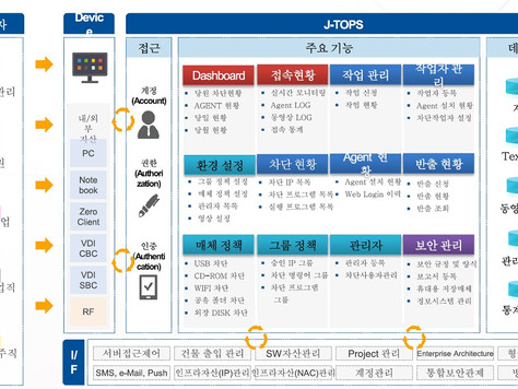 IT 외주인력 보안관리 플랫폼 좋을 'J-TOPS'…조달 등록 완료