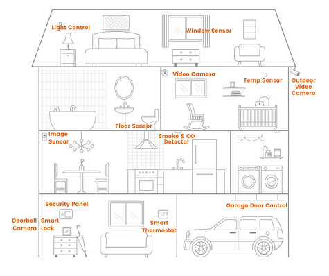 Smart Space Smart House.png