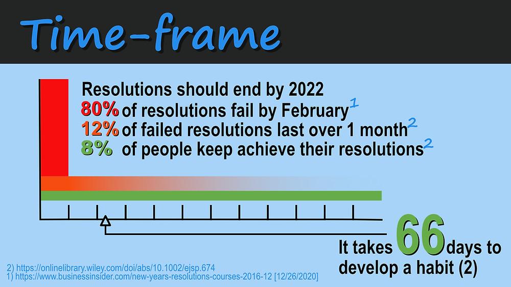 2021 Resolution Timeline
