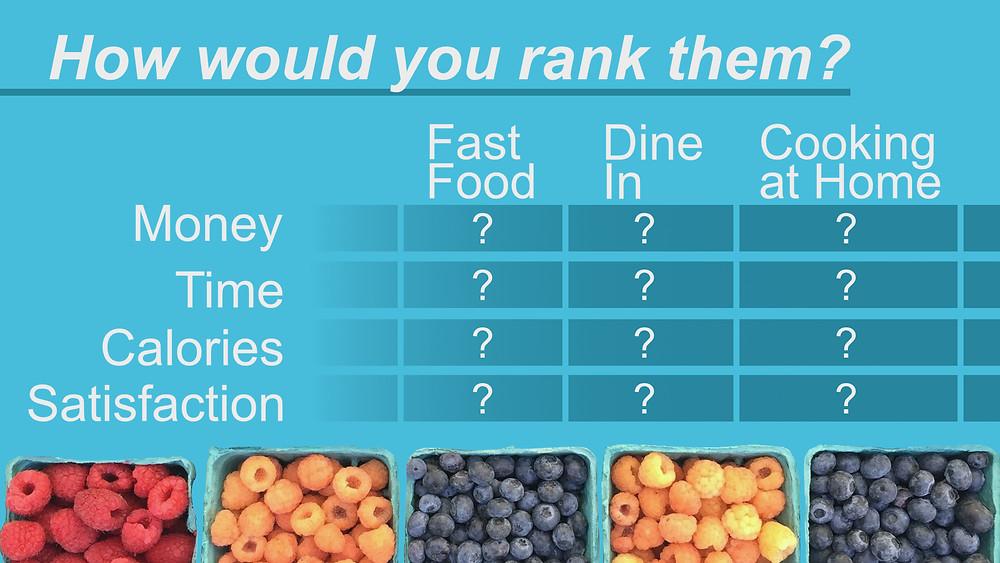 Finance diet rank budget
