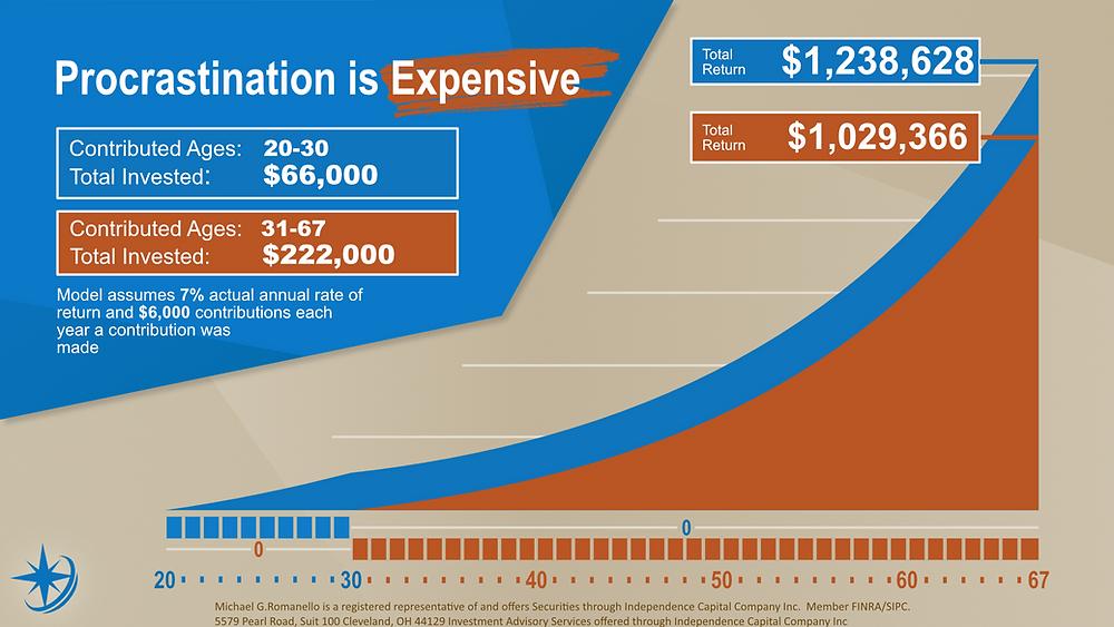 Investment compound interest graph