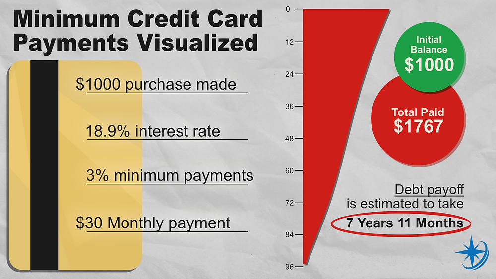 Minimum credit card payments visualized over time infographic