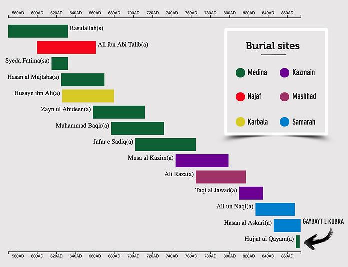 timeline chart.png