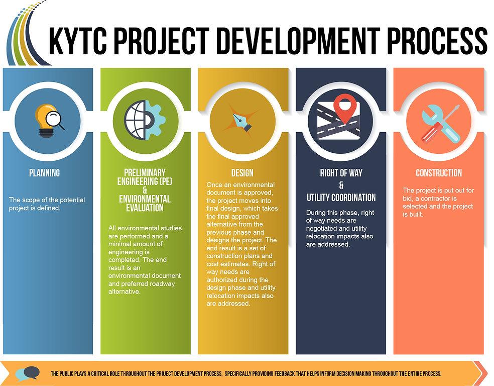 Kentucky Transportation Cabinet (KYTC)-Project-Process.jpg