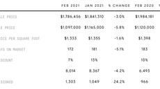 February Market Update