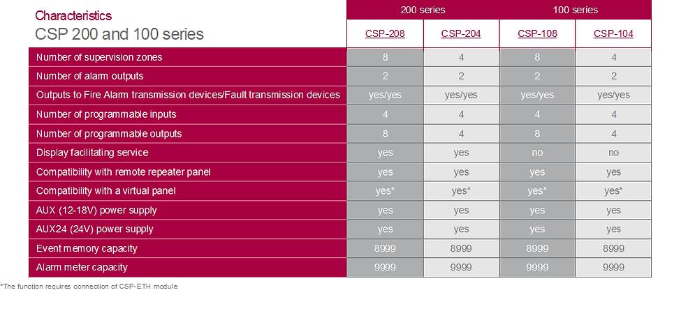 Characteristics CSP 200 and 100 series.p