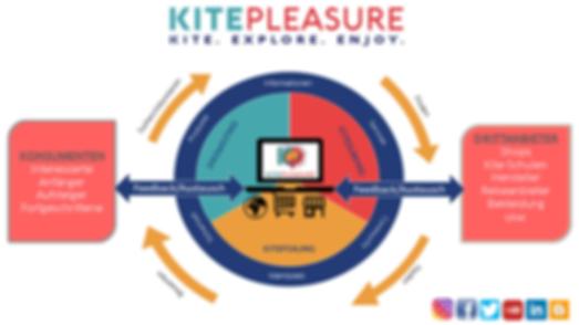 Funktionsprinzip kitepleasure2.png