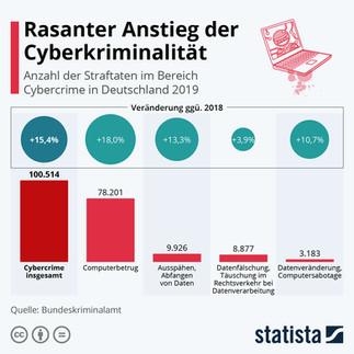 Rasanter Anstieg der Cyberkriminalität