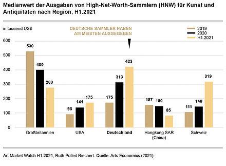 Ruth-Polleit-Riechert-Art-Market-Watch-2021-Medianwert-der-Ausgaben-von-High-Net-Worth-Sam