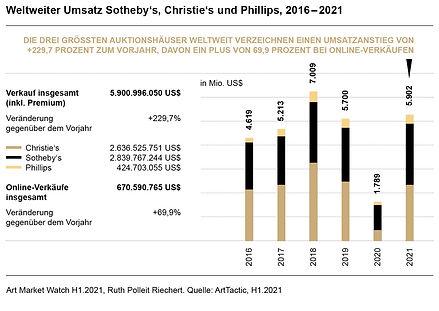 Ruth-Polleit-Riechert-Art-Market-Watch-2021-Weltweiter-Umsatz-Sothebys-Christies-Phillips-
