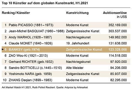 Ruth-Polleit-Riechert-Art-Market-Watch-2021-Top-10-Künstler-auf-dem-globalen-Kunstmarkt-H1