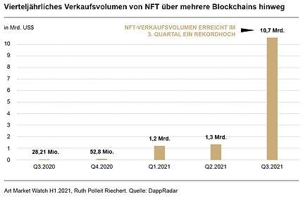 Ruth-Polleit-Riechert-Art-Market-Watch-2021-Vierteljährliches-Verkaufsvolumen-von-NFT-über