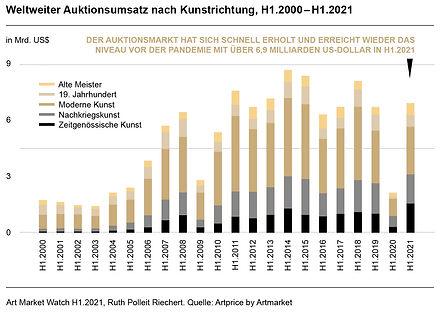 Ruth-Polleit-Riechert-Art-Market-Watch-2021-Weltweiter-Auktionsumsatz-nach-Kunstrichtung-H