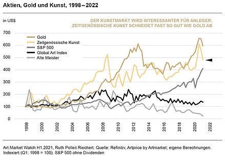Ruth-Polleit-Riechert-Art-Market-Watch-2021-Aktien-Gold-und-Kunst-1998-2022.jpg