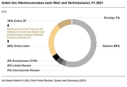 Ruth-Polleit-Riechert-Art-Market-Watch-2021-Anteil-des-Händlerumsatzes-nach-Wert-und-Vertr