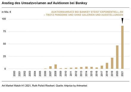 Ruth-Polleit-Riechert-Art-Market-Watch-2021-Anstieg-des-Umsatzvolumen-auf-Auktionen-bei-Ba