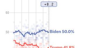 Why you can trust Joe Biden's polling lead
