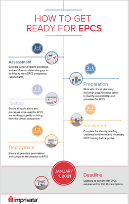 ECPS Infographic for Imprivata