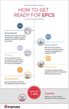 ECPS Infographic for Imprivata