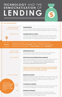 Provenir History of Lending Infographic