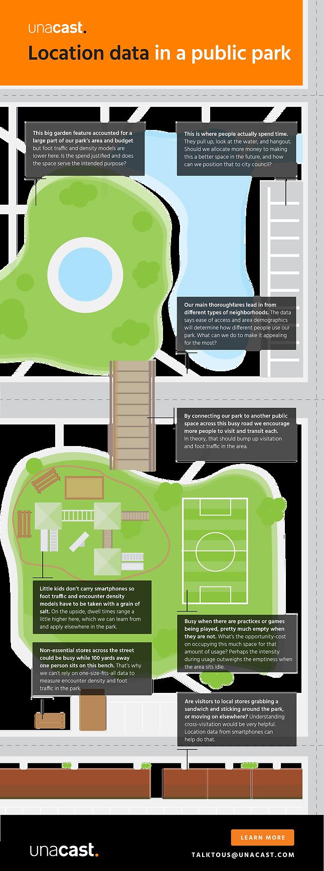 Unacast Public Park Infographic.png