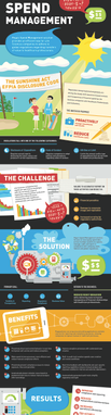 Spend Management Infographic