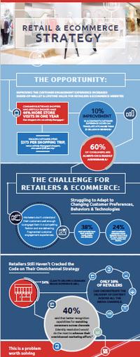 Retail & Ecommerce Infographic