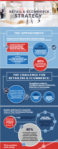 Retail & Ecommerce Infographic