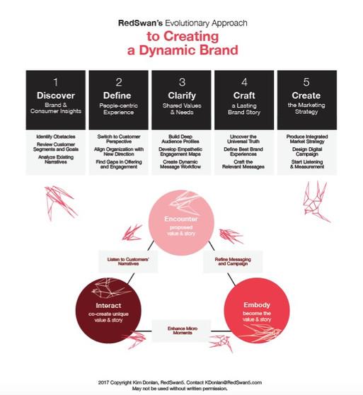 RedSwan5 Infographic