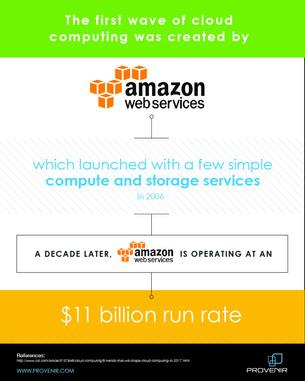 Provenir Cloud Mini Infographic