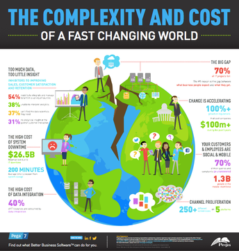 The Complexity and Cost of a Fast Changing World