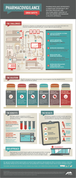 Pharmacovigillance Infographic
