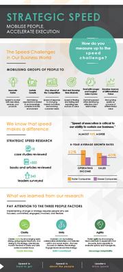 Strategic Speed Infographic