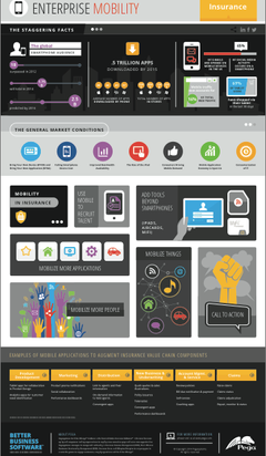 Enterprise Mobility Infographic