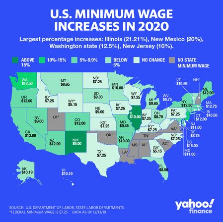 The debate on minimum wage