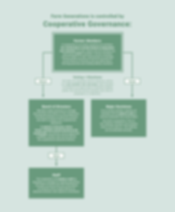 Farm_Generations_Coop_Governance_Page_Di