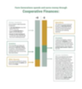 Farm_Generations_Coop_Finance_Page_Direc