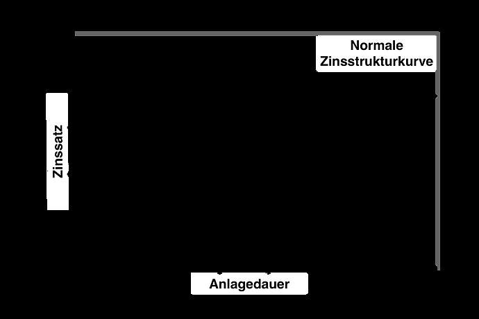 Zinsstruktur_Normal.png