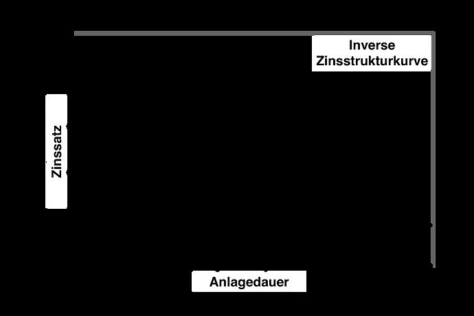 Zinsstruktur_Invers.png
