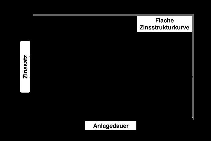 Zinsstruktur_Flach.png