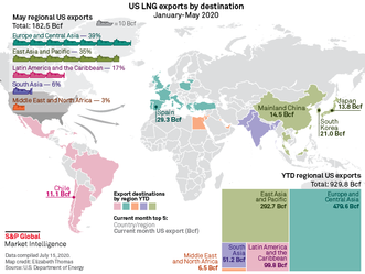 LNG Deal Fuels Hopes for U.S.-China Trade